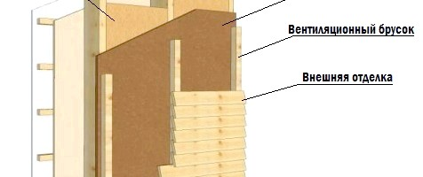 Фото - Який утеплювач використовувати для стін лазні?