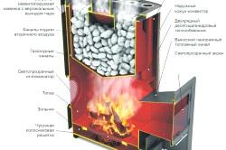 Схема пристрою дров'яної печі