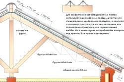 Монтаж на дах азбестоцементних листів.