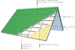 Схема пристрою двосхилим дахом, покритої єврошифером.