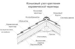 Пристрій даху, покритою керамічною черепицею.