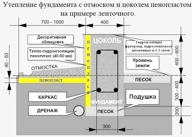 Фото - Оздоблення фундаменту сайдингом