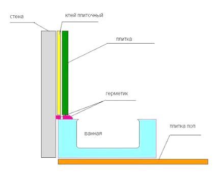 Фото - Примикання ванни до стіни: способи пристрої