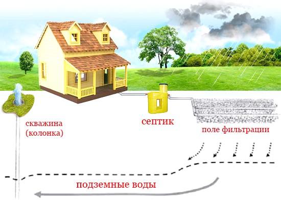 Фото - Процес очищення стічних вод