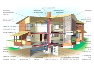 Фото - Проектування і монтаж систем вентиляції та опалення