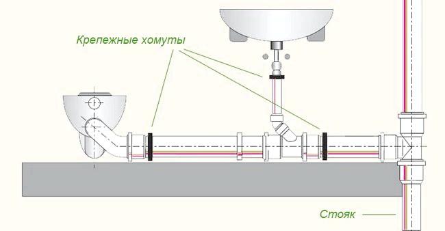 Фото - Самостійне під'єднання унітазу до каналізації