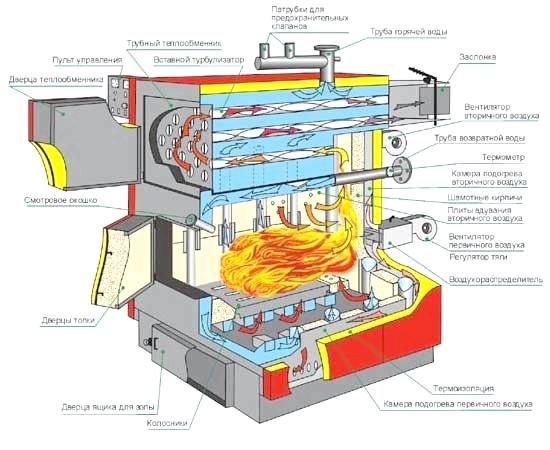Фото - Схема та інструкція обв'язки твердопаливного котла
