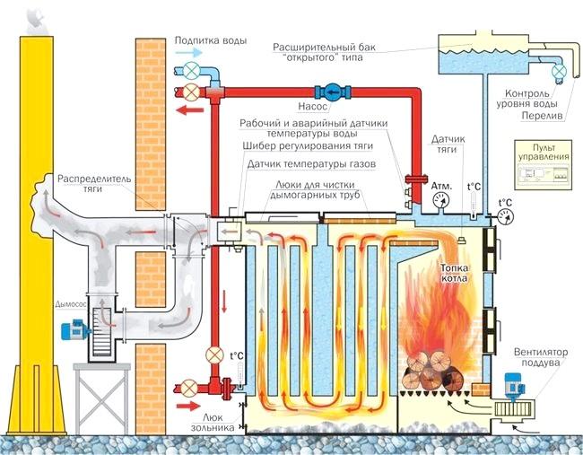 Фото - Схеми та особливості підключення твердопаливних котлів