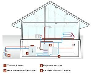 Фото - Сучасні теплові насоси для опалення будинку - беремо енергію у планети