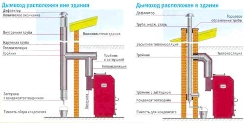 Фото - Порівняння влаштування димаря для котла на твердому паливі та на газі