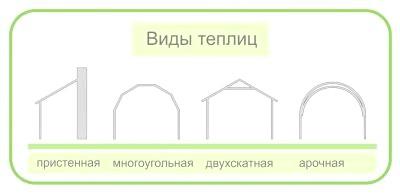 Фото - Будівництво теплиці з полікарбонату