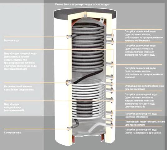 Внутрішній устрій теплоаккумулятора