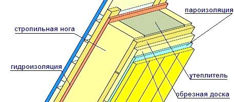 Фото - Теплоізоляційні матеріали для утеплення даху