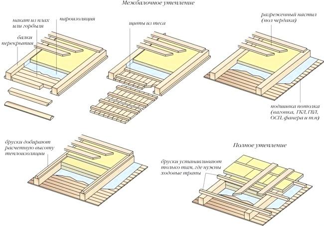 Фото - Тонкощі утеплення міжповерхового перекриття