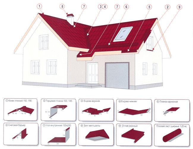Фото - Укладання профнастилу на дах своїми силами
