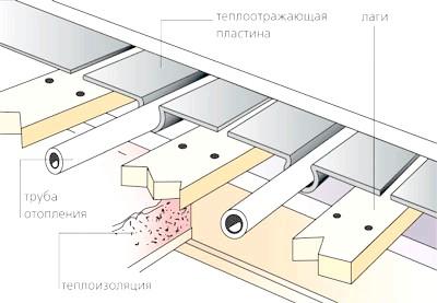 Фото - Будову і призначення підживлення системи опалення
