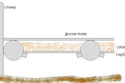 Схема утеплення підлоги тирсою