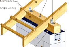 Схема кріплення крокв до мауерлату
