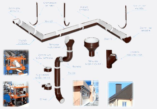 Схема частин оцинкованого водостоку