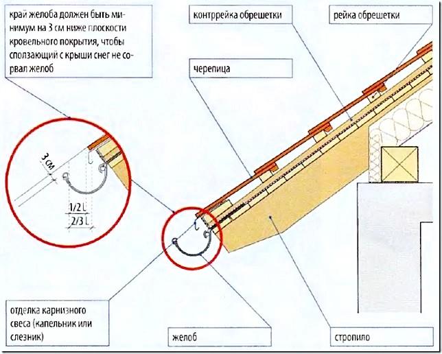 Схема монтажу водовідливу