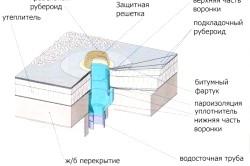 Конструкція воронки