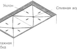 Розташування воронок на плоскій покрівлі