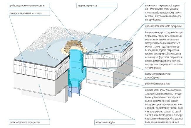Схема установки воронки