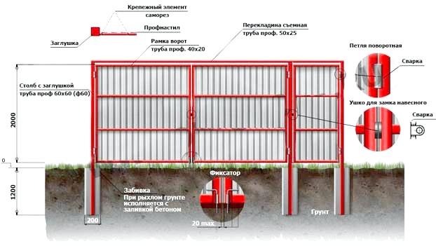 Фото - Ворота з профнастилу своїми руками: матеріали, схема установки, рекомендації