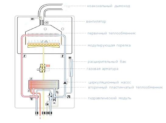Фото - Вибираємо правильний газовий котел для будинку