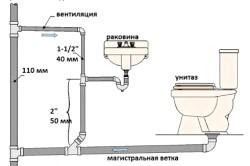 Схема прокладки труб внутрішньої каналізації в приватному будинку