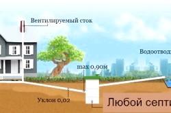 Схема прокладки труб зовнішньої каналізації в приватному будинку