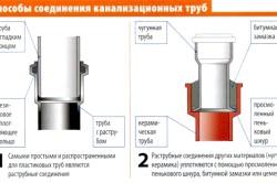Схема з'єднання труб каналізації в приватному будинку