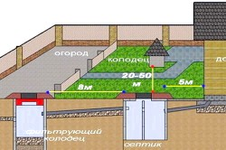 Схема зовнішньої прокладки каналізаційних систем приватного будинку